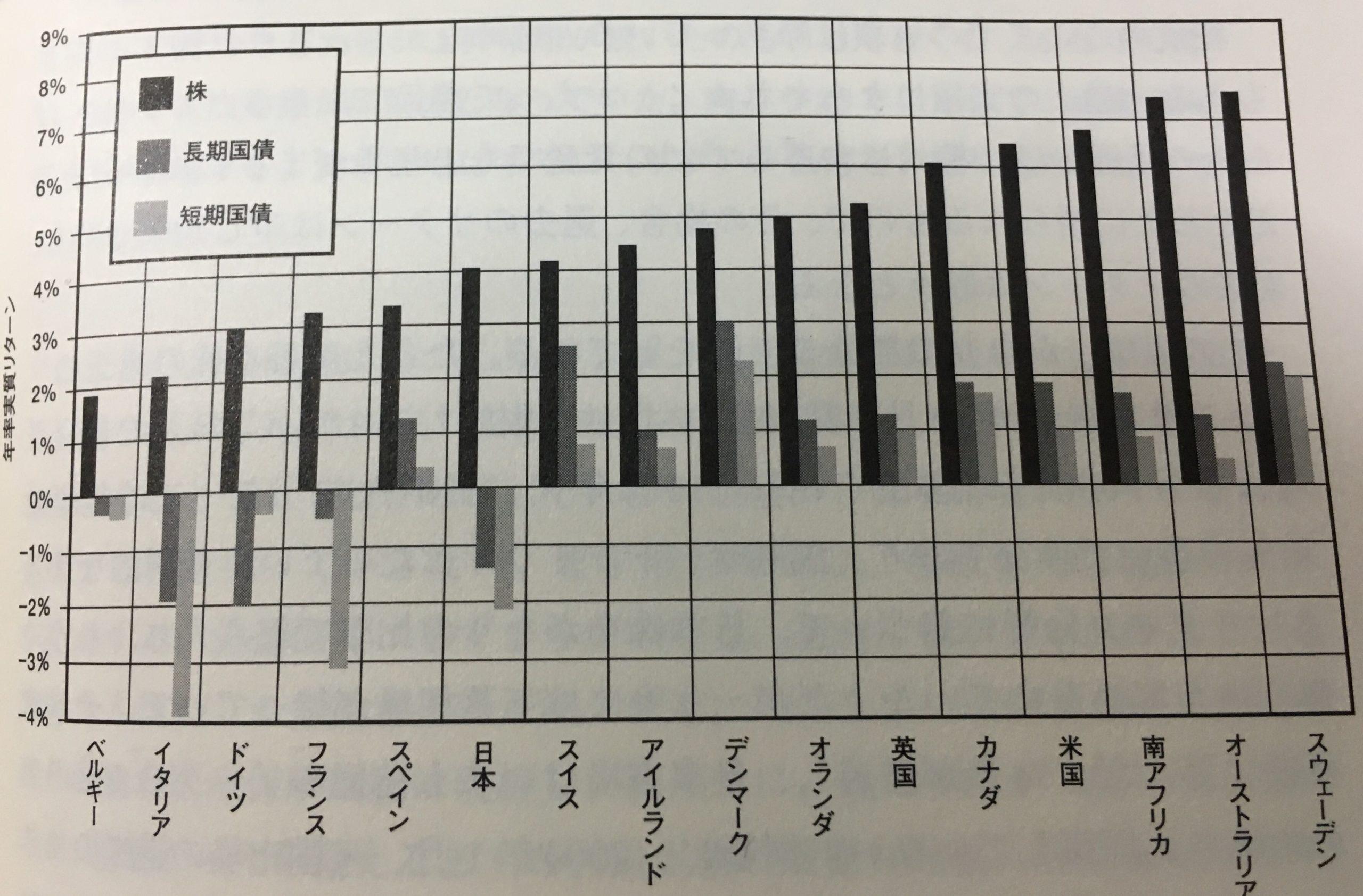 平均リターングラフ