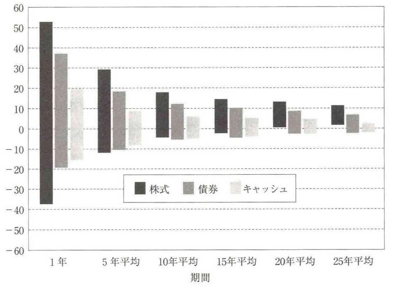 収益率変動幅グラフ