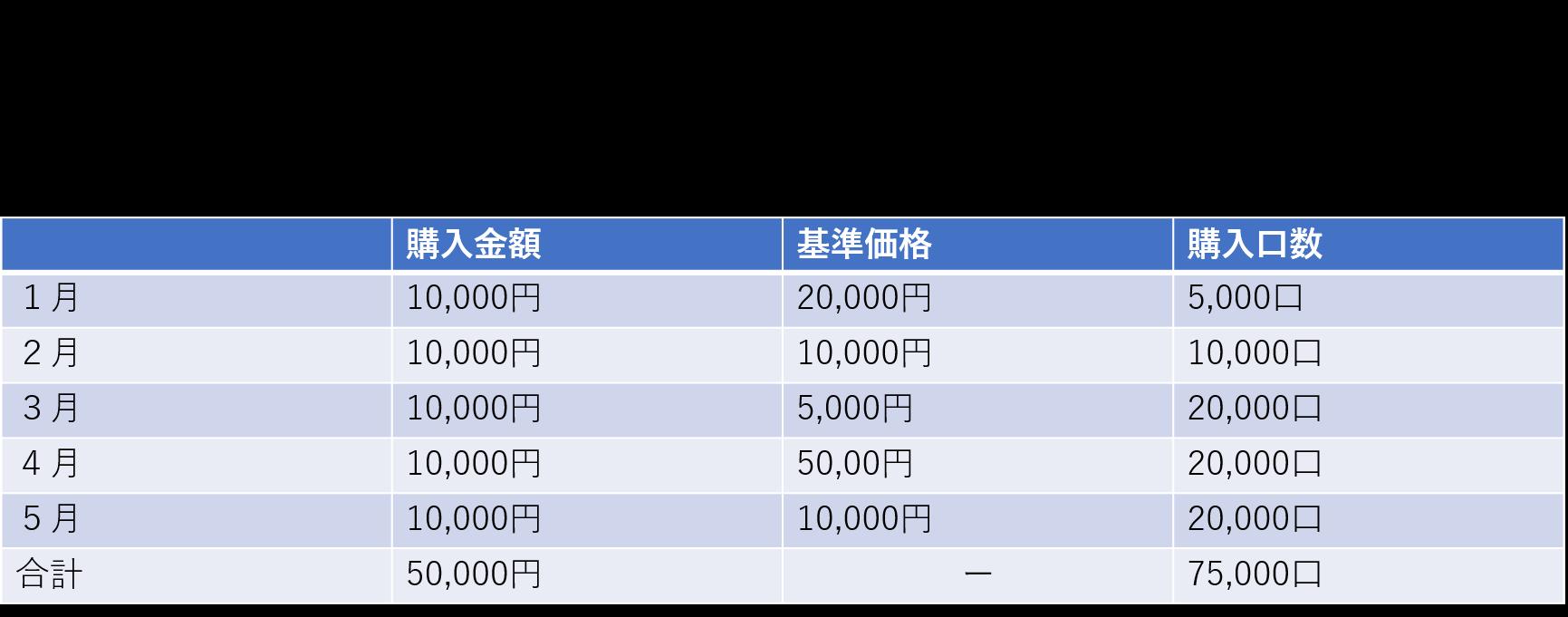 投資信託購入表