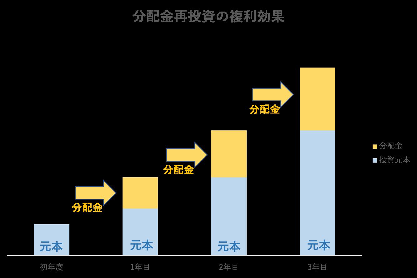 分配金再投資グラフ
